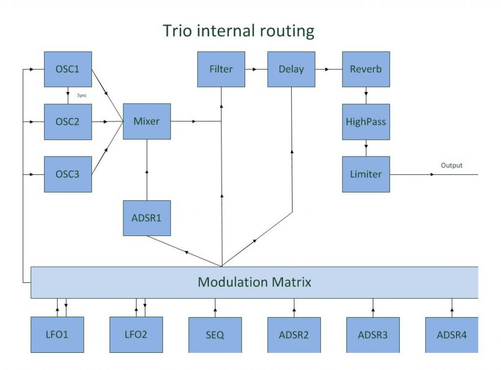 trio_routing